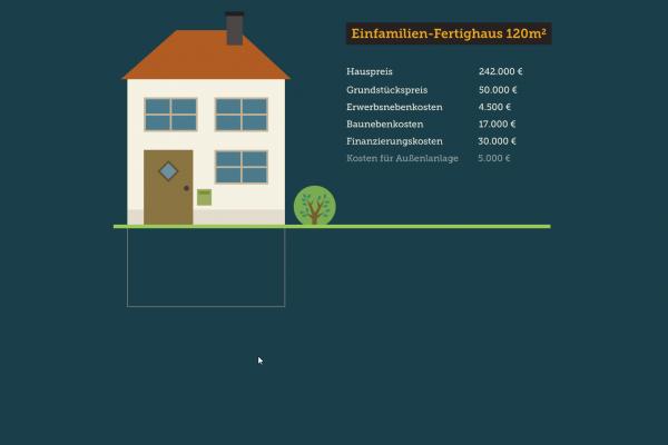 Screenshot Scrollytelling / Scrollbare Infografik Grafik